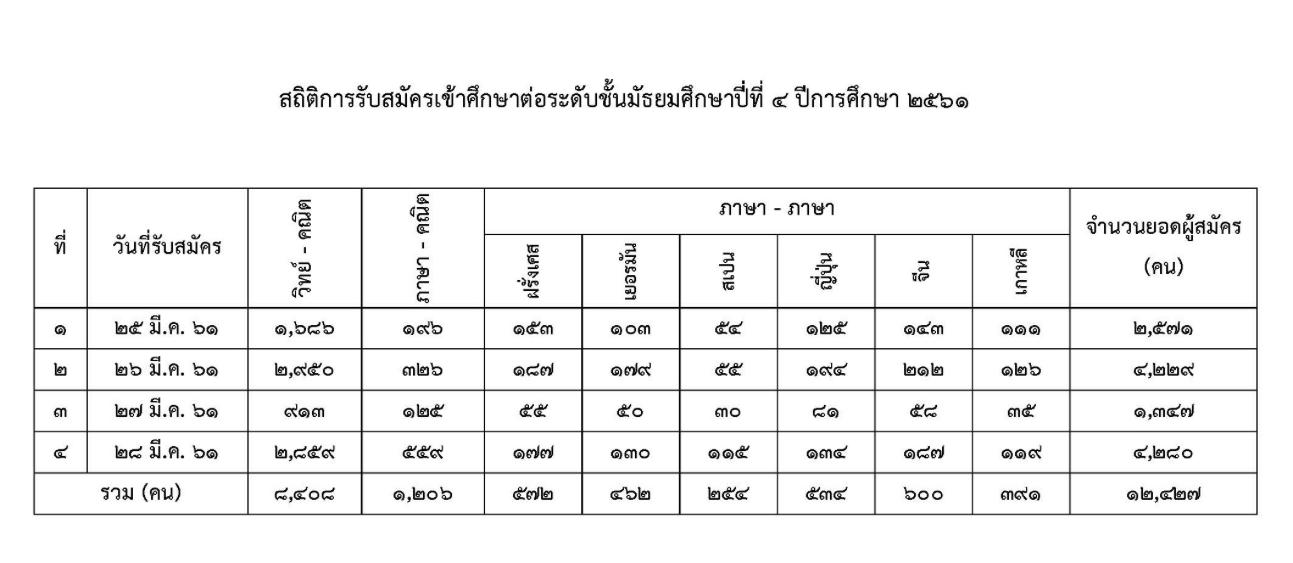 สถิติการสมัครเตรียมอุดม-61
