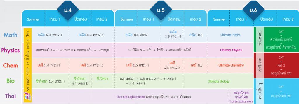 แผนการเรียน-เตรียมสอบ-tcas-1