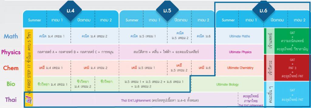 แผนการเรียน-เตรียมสอบ-tcas-2