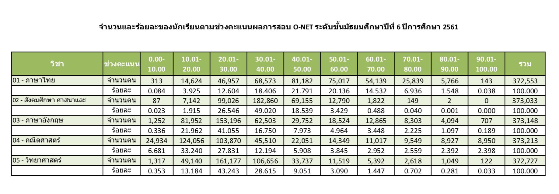สถิติ-คะแนน-ONET-TCAS62