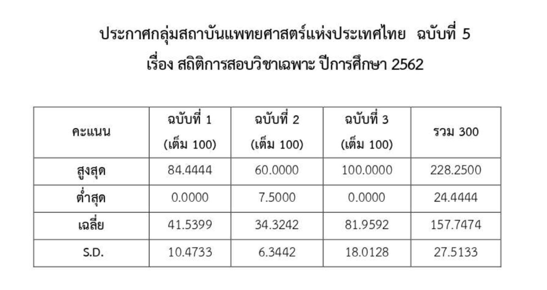สถิติ-คะแนน-กสพท-TCAS62