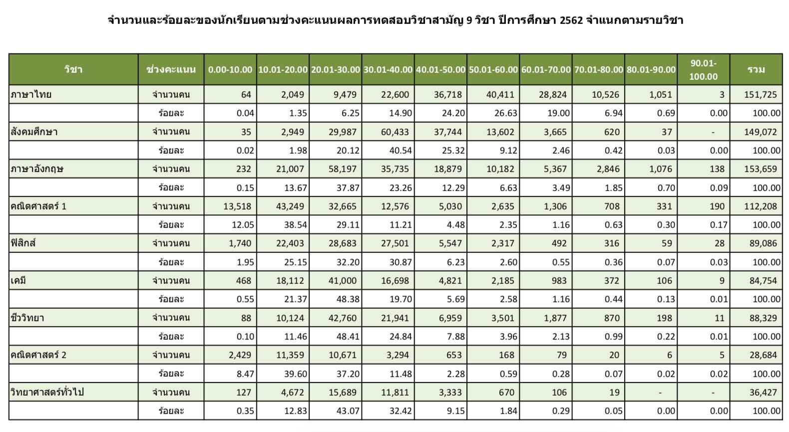 สถิติ-คะแนน-วิชาสามัญ-TCAS62-2