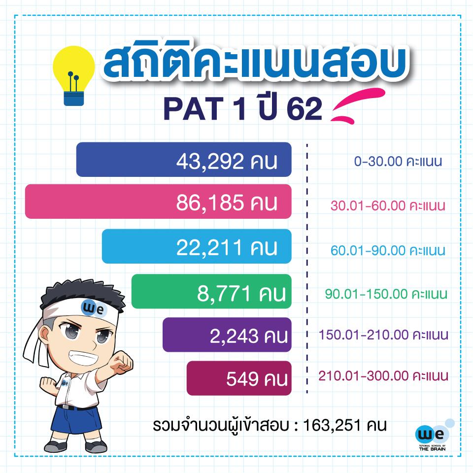 สถิติคะแนนสอบ PAT1 ปี62