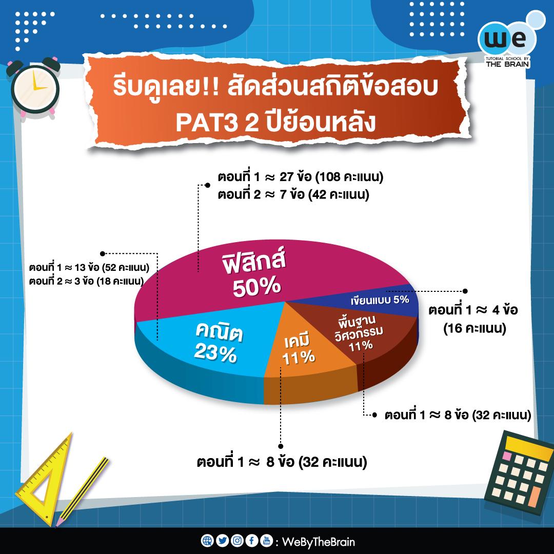 สัดส่วนสถิติข้อสอบ PAT3